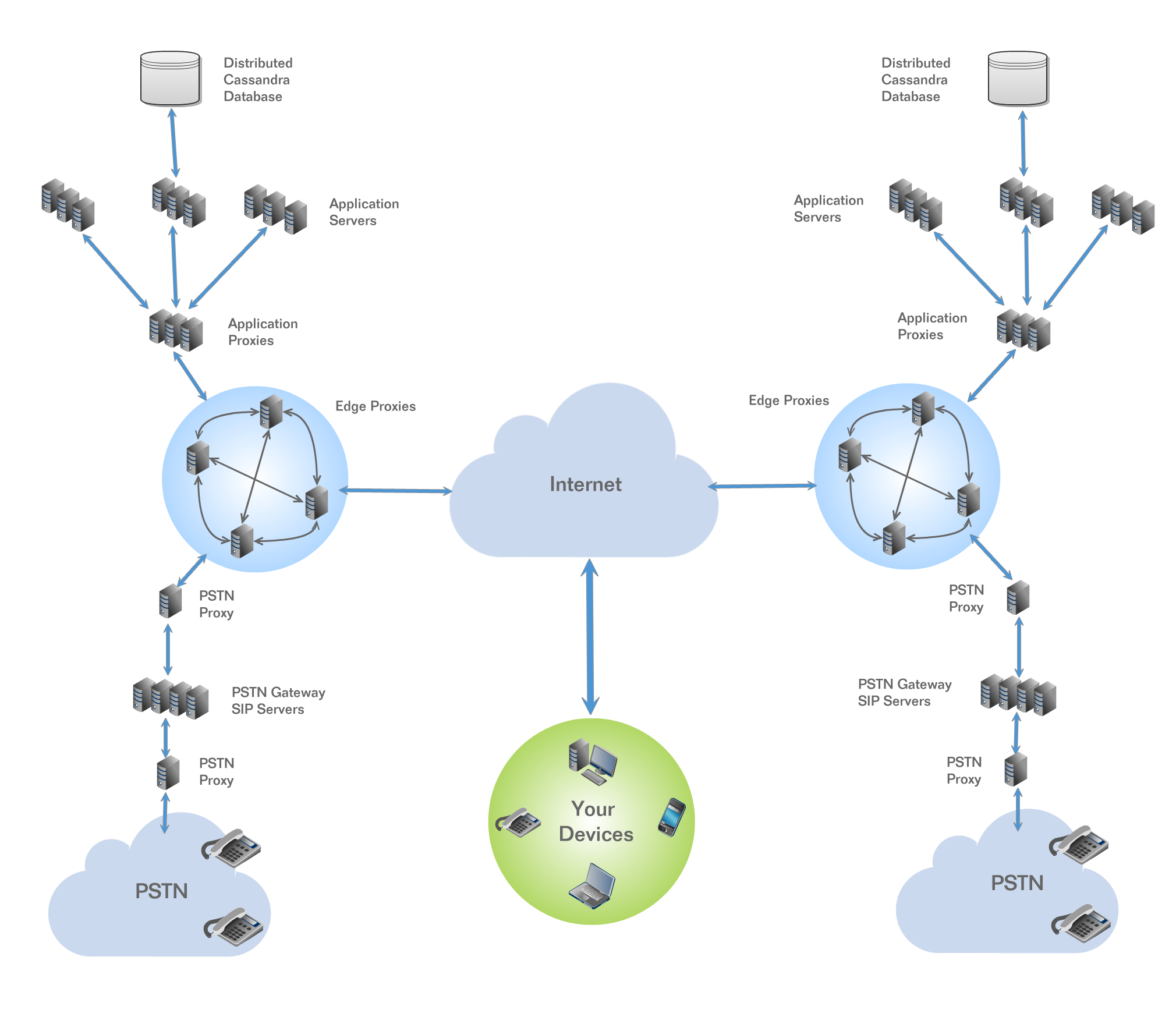 simplified hosted pbx network diagram
